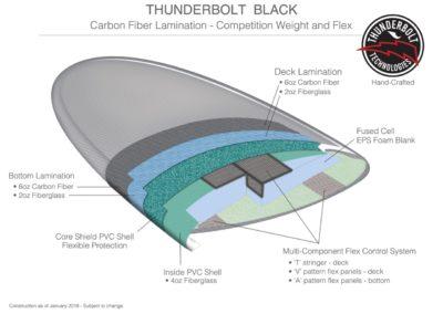 Technologie Thunderbolt